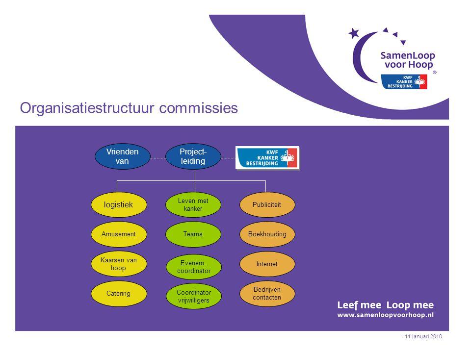- 11 januari 2010 Organisatiestructuur commissies logistiek Amusement Kaarsen van hoop Catering Internet Leven met kanker Teams Publiciteit Boekhoudin