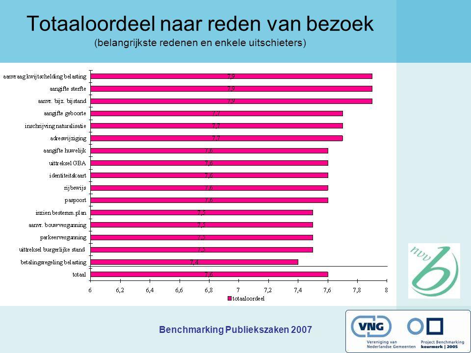 Benchmarking Publiekszaken 2007 Totaaloordeel naar reden van bezoek (belangrijkste redenen en enkele uitschieters)