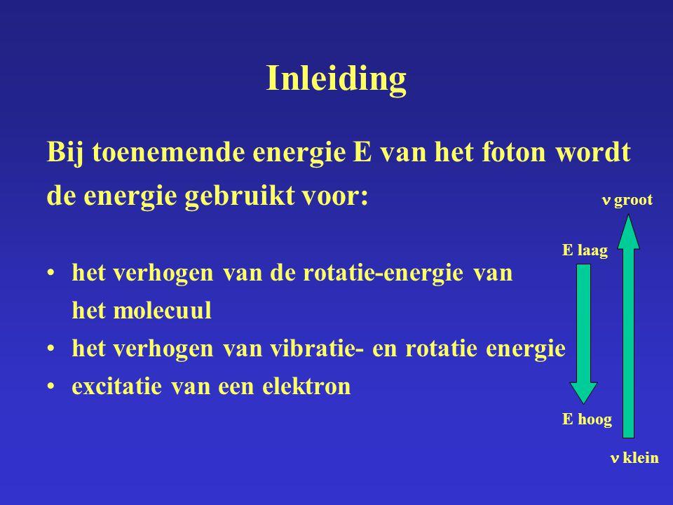 Gebieden van het elektronen-vibratie-rotatie-spectrum Inleiding Vacuum UVNabije UV Zichtbaar (Vis) Nabije IR 100200400 500600 700 8001000 violet blauw groen geel oranje rood 420470530580620 (nm) E