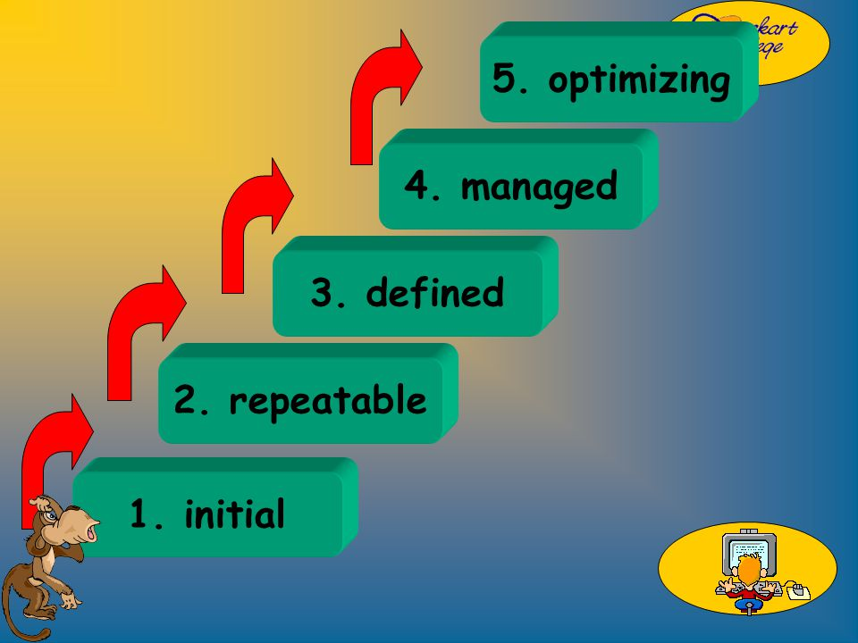 1. initial 2. repeatable 3. defined 4. managed 5. optimizing
