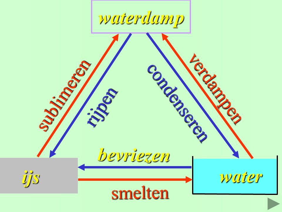 ijs waterdamp water water sublimeren rijpen condenseren verdampen bevriezen smelten