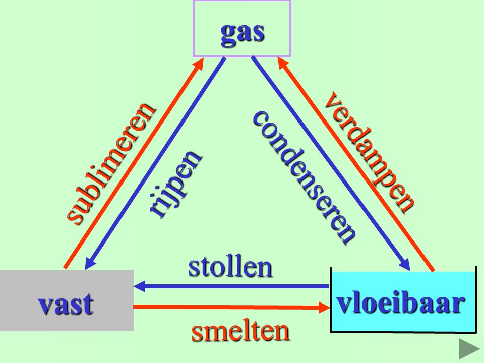 vast gas vloeibaar sublimeren rijpen condenseren verdampen stollen smelten