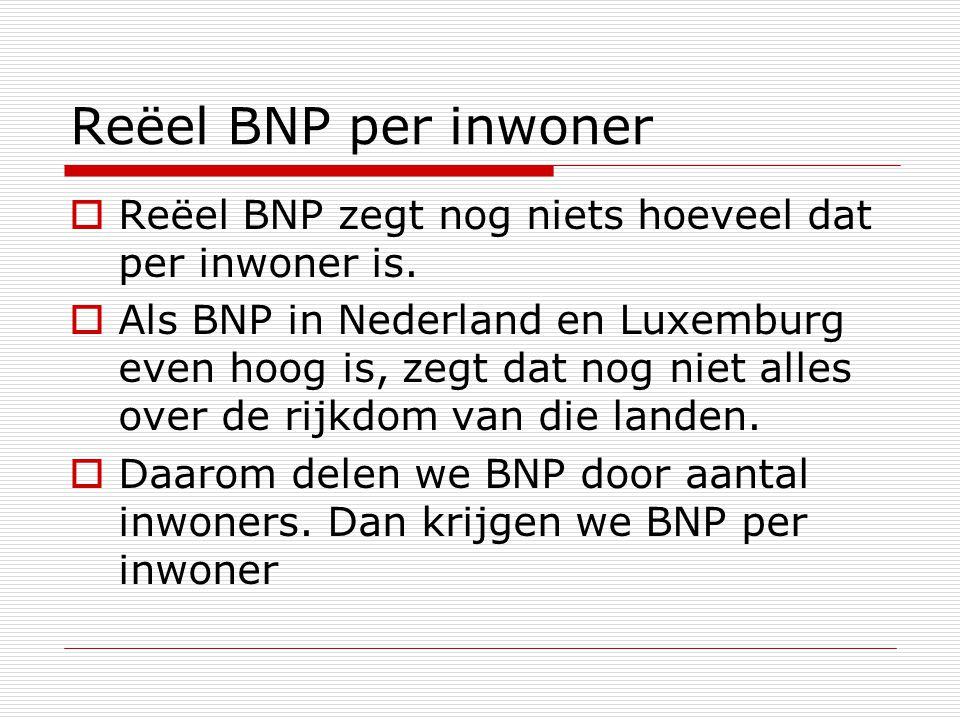 Reëel BNP per inwoner  Reëel BNP zegt nog niets hoeveel dat per inwoner is.  Als BNP in Nederland en Luxemburg even hoog is, zegt dat nog niet alles
