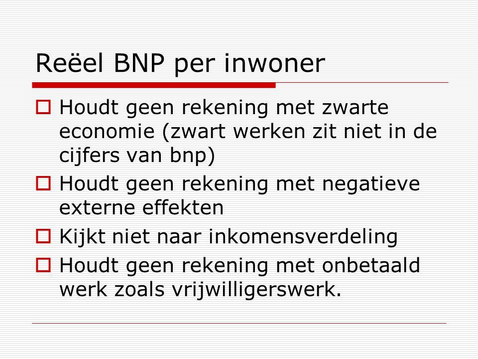 Reëel BNP per inwoner  Houdt geen rekening met zwarte economie (zwart werken zit niet in de cijfers van bnp)  Houdt geen rekening met negatieve exte