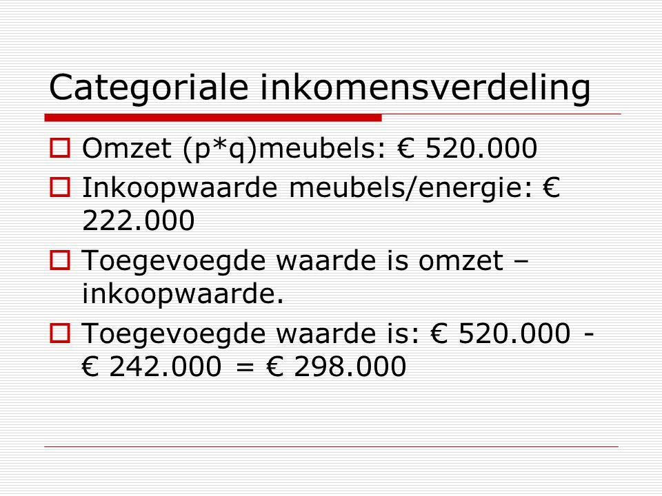Categoriale inkomensverdeling  Omzet (p*q)meubels: € 520.000  Inkoopwaarde meubels/energie: € 222.000  Toegevoegde waarde is omzet – inkoopwaarde.