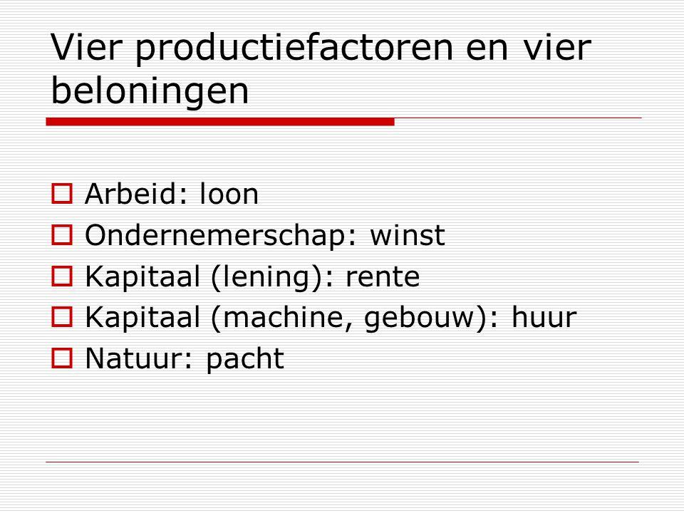 Vier productiefactoren en vier beloningen  Arbeid: loon  Ondernemerschap: winst  Kapitaal (lening): rente  Kapitaal (machine, gebouw): huur  Natu