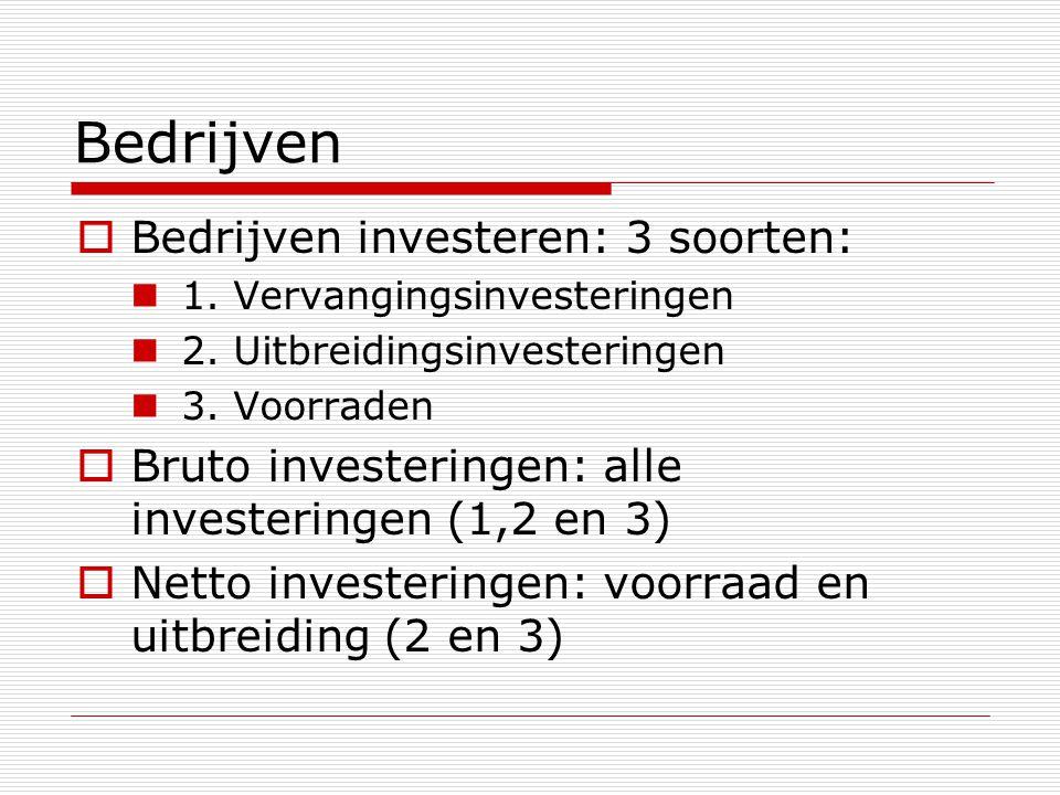 Bedrijven  Bedrijven investeren: 3 soorten: 1. Vervangingsinvesteringen 2. Uitbreidingsinvesteringen 3. Voorraden  Bruto investeringen: alle investe