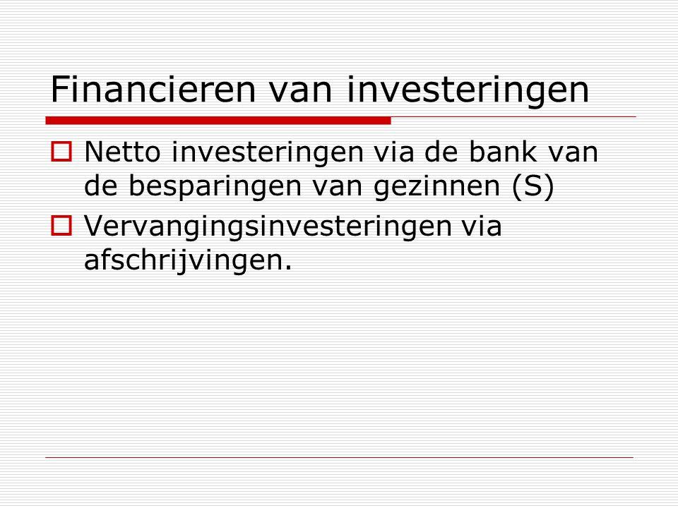 Financieren van investeringen  Netto investeringen via de bank van de besparingen van gezinnen (S)  Vervangingsinvesteringen via afschrijvingen.