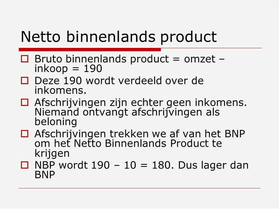 Netto binnenlands product  Bruto binnenlands product = omzet – inkoop = 190  Deze 190 wordt verdeeld over de inkomens.  Afschrijvingen zijn echter