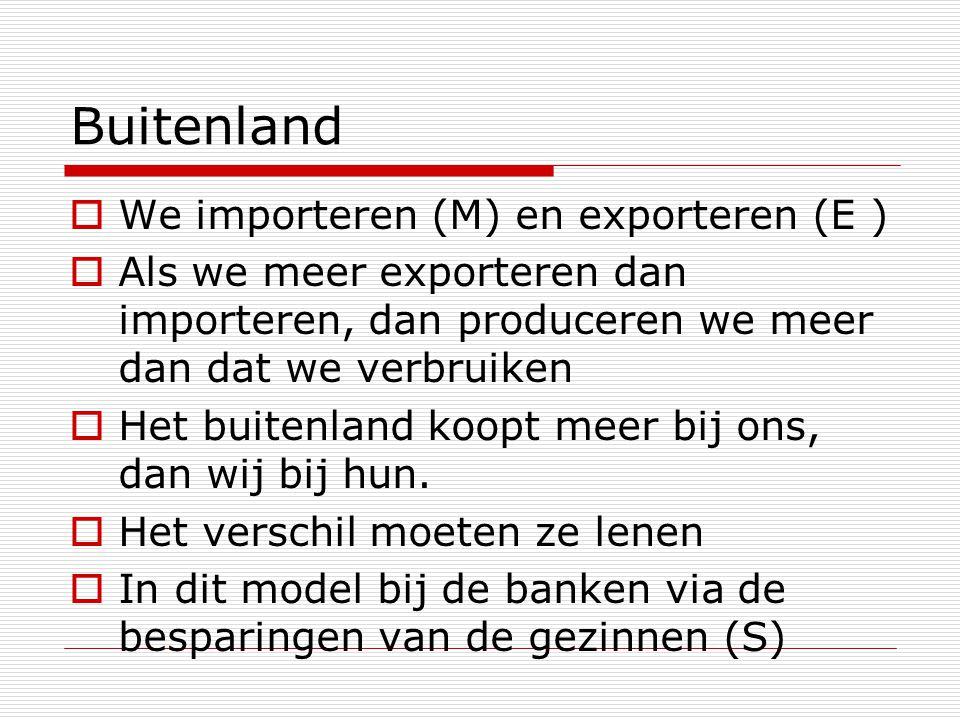 Buitenland  We importeren (M) en exporteren (E )  Als we meer exporteren dan importeren, dan produceren we meer dan dat we verbruiken  Het buitenla