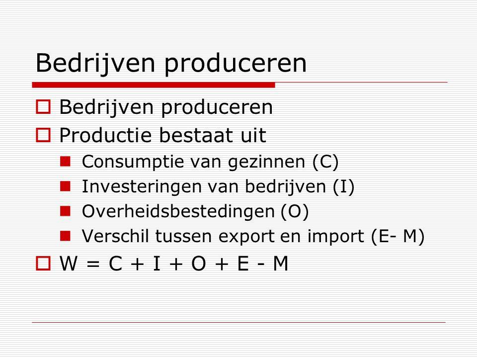 Bedrijven produceren  Bedrijven produceren  Productie bestaat uit Consumptie van gezinnen (C) Investeringen van bedrijven (I) Overheidsbestedingen (