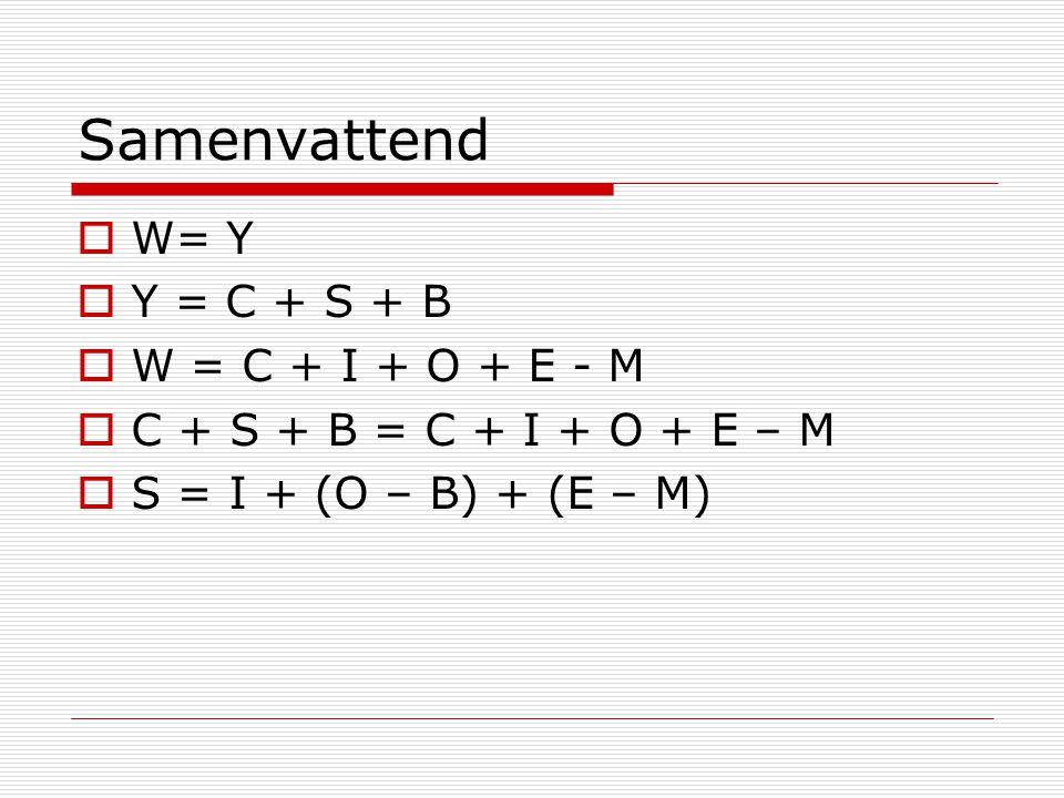 Samenvattend  W= Y  Y = C + S + B  W = C + I + O + E - M  C + S + B = C + I + O + E – M  S = I + (O – B) + (E – M)