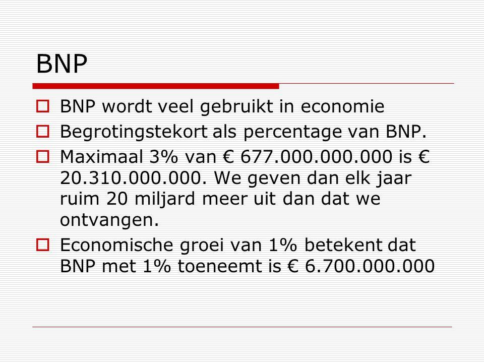 BNP  BNP wordt veel gebruikt in economie  Begrotingstekort als percentage van BNP.  Maximaal 3% van € 677.000.000.000 is € 20.310.000.000. We geven