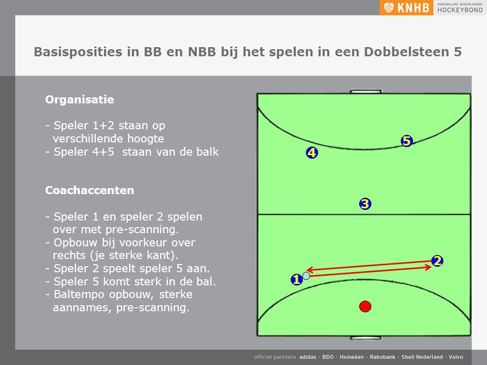 Basisposities in BB en NBB bij het spelen in een Dobbelsteen 5 4 5 3 1 2 Organisatie - Speler 1+2 staan op verschillende hoogte - Speler 4+5 staan van de balk Coachaccenten - Speler 1 en speler 2 spelen over met pre-scanning.