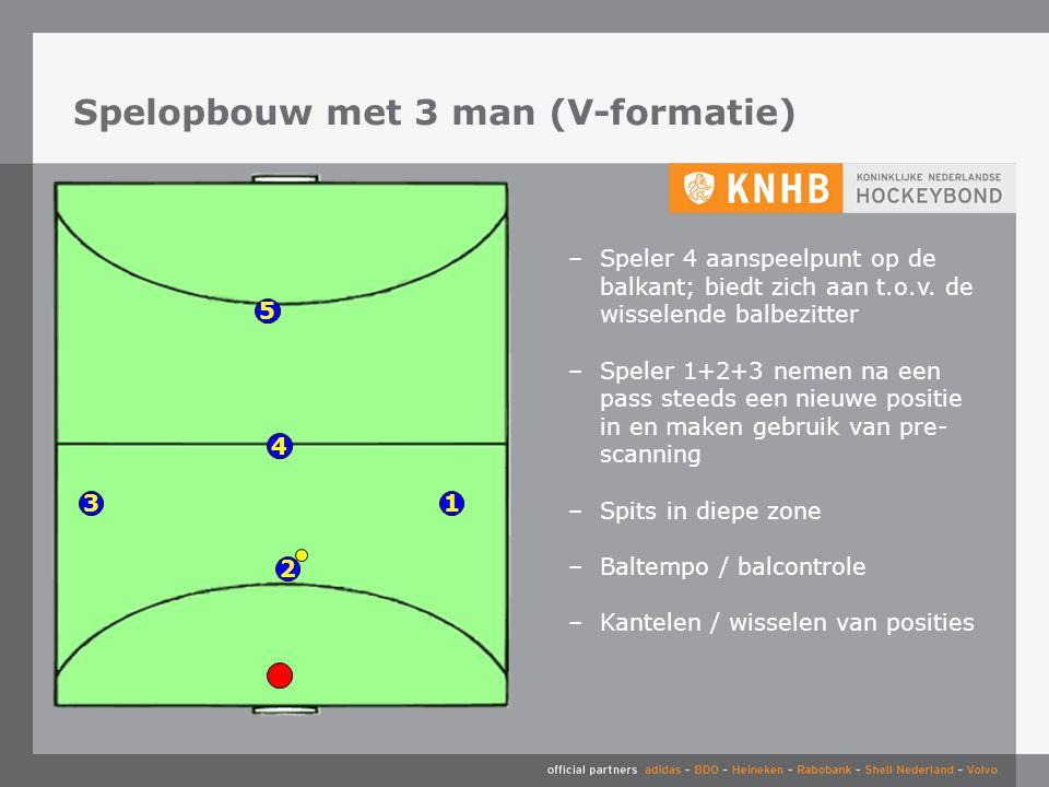 4 3 2 1 –Speler 4 aanspeelpunt op de balkant; biedt zich aan t.o.v.