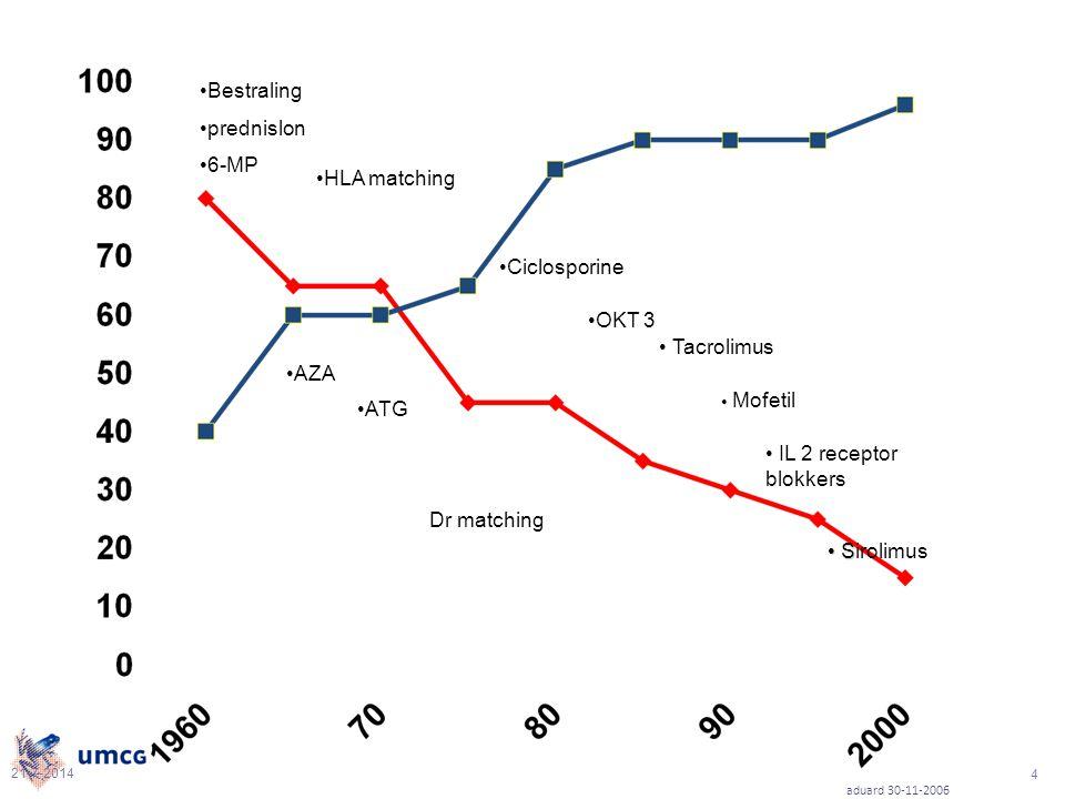 21-7-2014 aduard 30-11-2006 4 Bestraling prednislon 6-MP AZA ATG HLA matching OKT 3 Tacrolimus Mofetil IL 2 receptor blokkers S Sirolimus Ciclosporine