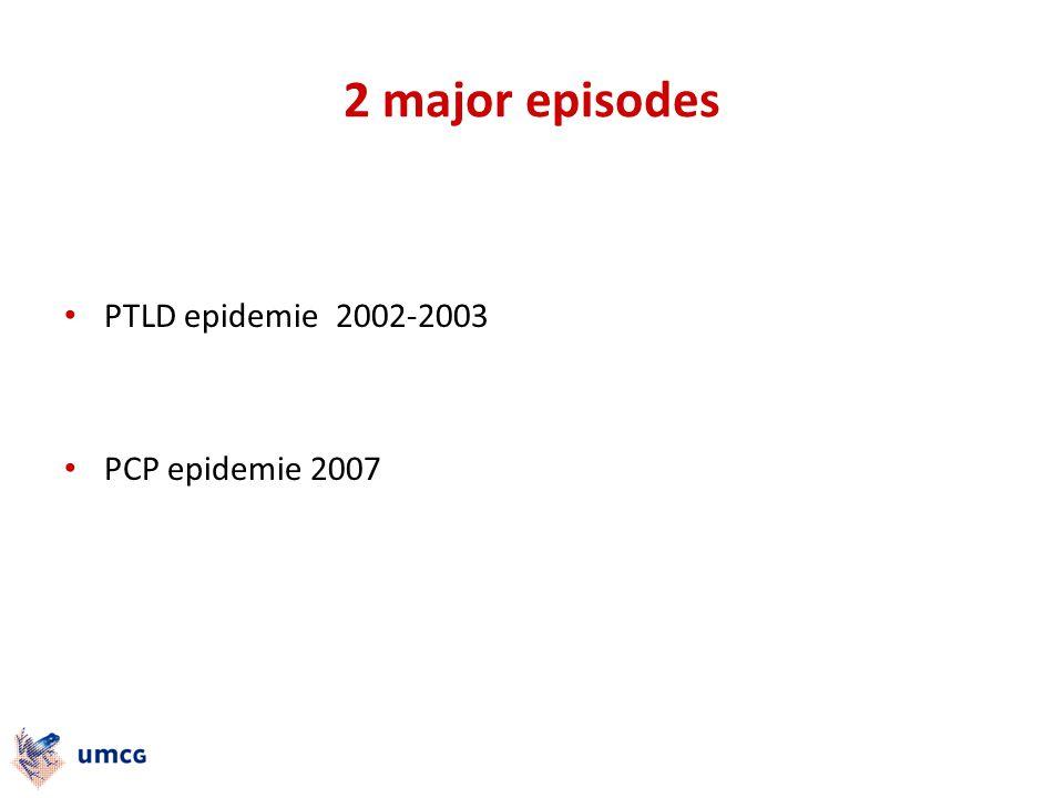 2 major episodes PTLD epidemie 2002-2003 PCP epidemie 2007
