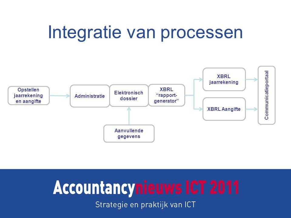 Integratie van processen Opstellen jaarrekening en aangifte XBRL jaarrekening Administratie Aanvullende gegevens Elektronisch dossier XBRL rapport- generator XBRL Aangifte Communicatieportaal