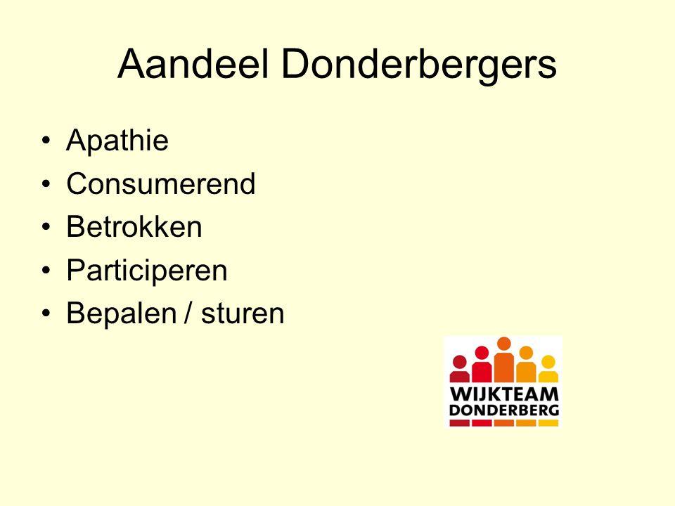 Aandeel Donderbergers Apathie Consumerend Betrokken Participeren Bepalen / sturen