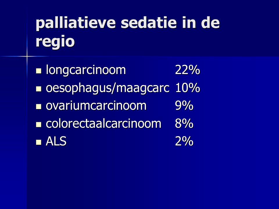 palliatieve sedatie in de regio longcarcinoom22% longcarcinoom22% oesophagus/maagcarc10% oesophagus/maagcarc10% ovariumcarcinoom9% ovariumcarcinoom9% colorectaalcarcinoom8% colorectaalcarcinoom8% ALS2% ALS2%