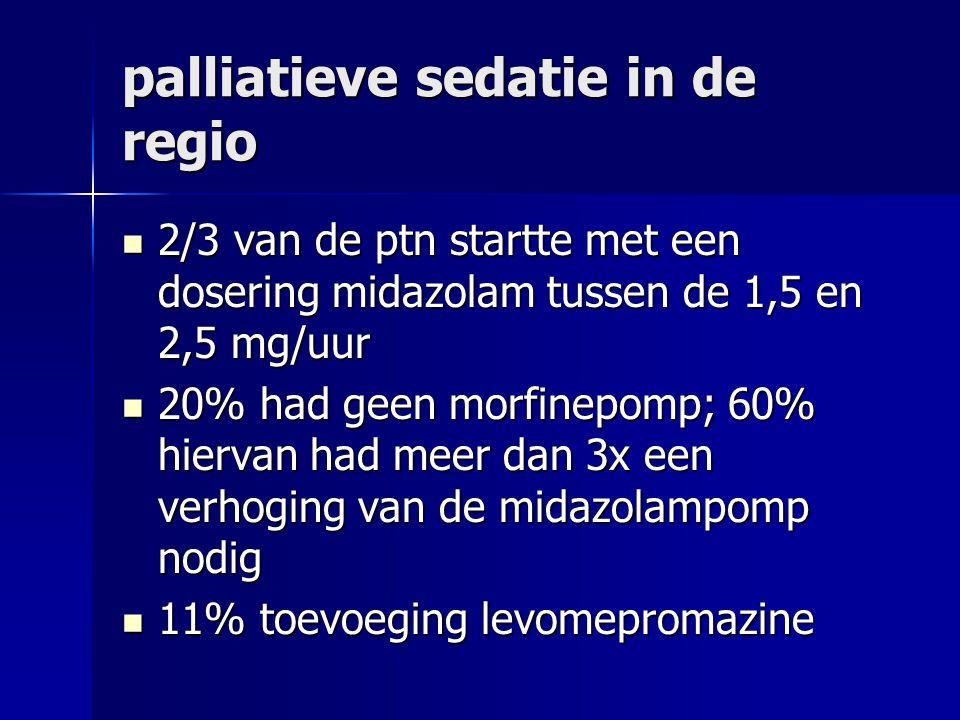 palliatieve sedatie in de regio 2/3 van de ptn startte met een dosering midazolam tussen de 1,5 en 2,5 mg/uur 2/3 van de ptn startte met een dosering midazolam tussen de 1,5 en 2,5 mg/uur 20% had geen morfinepomp; 60% hiervan had meer dan 3x een verhoging van de midazolampomp nodig 20% had geen morfinepomp; 60% hiervan had meer dan 3x een verhoging van de midazolampomp nodig 11% toevoeging levomepromazine 11% toevoeging levomepromazine
