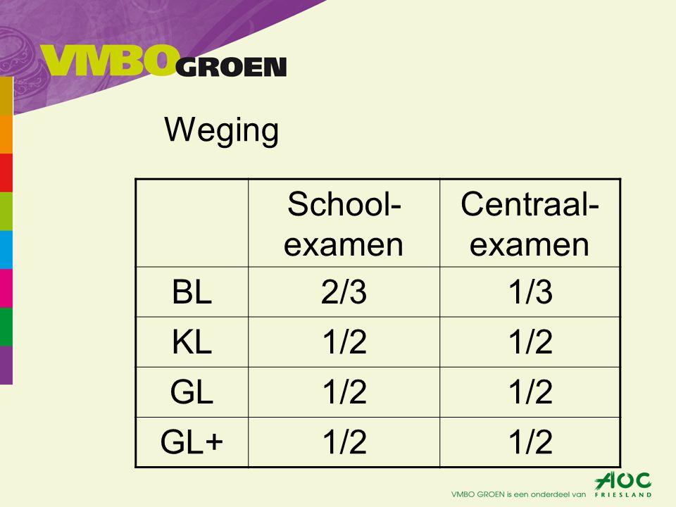 Weging School- examen Centraal- examen BL2/31/3 KL1/2 GL1/2 GL+1/2