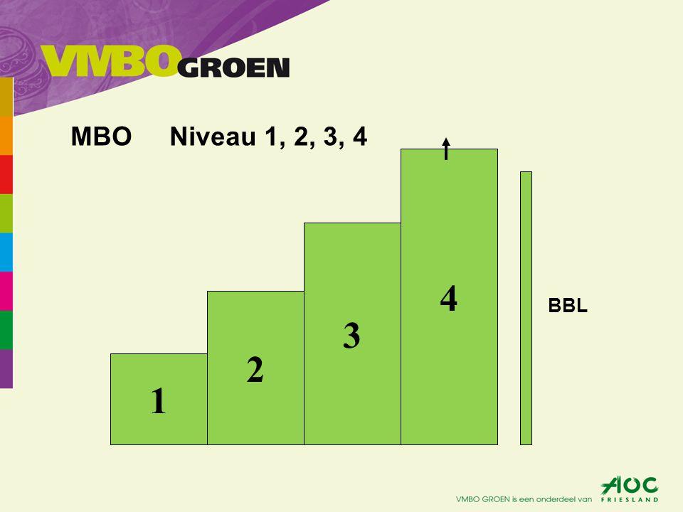MBO Niveau 1, 2, 3, 4 4 3 2 1 BBL