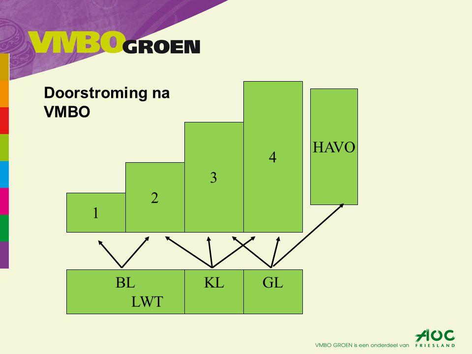 4 3 2 1 BL LWT KLGL Doorstroming na VMBO HAVO