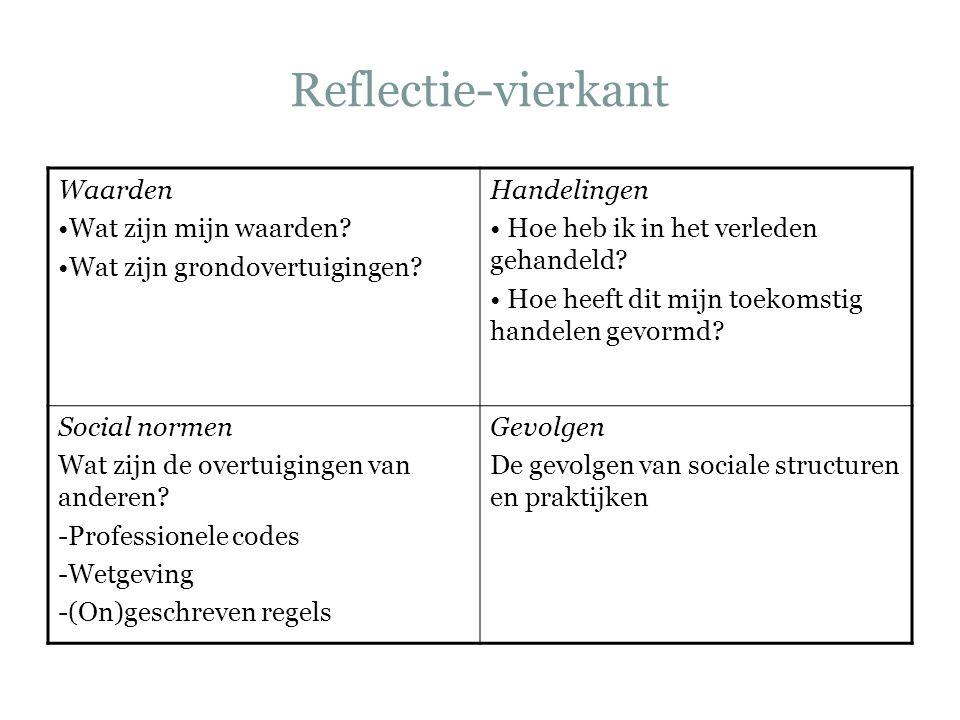 Reflectie-vierkant Waarden Wat zijn mijn waarden? Wat zijn grondovertuigingen? Handelingen Hoe heb ik in het verleden gehandeld? Hoe heeft dit mijn to