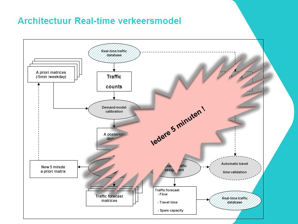 Architectuur Real-time verkeersmodel Real-time traffic database Traffic counts Demand model calibration A posteriori demand matrix Calibration effect Dynamic traffic assignment A priori matrices (/5min /weekday) Traffic forecast matrices New 5 minute a priori matrix Previous assignment (up to t-5 min) Traffic forecast - Flow - Travel time - Spare capacity Real-time traffic database Automatic travel time validation Travel times Iedere 5 minuten !