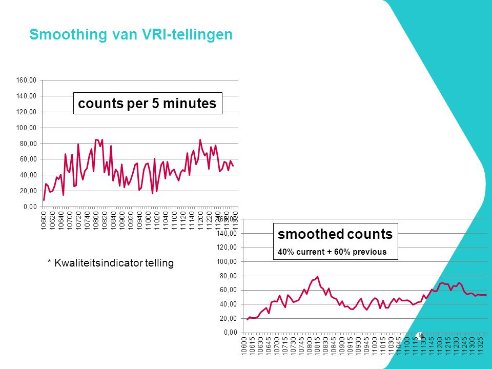 Smoothing van VRI-tellingen counts per 5 minutes smoothed counts 40% current + 60% previous * Kwaliteitsindicator telling