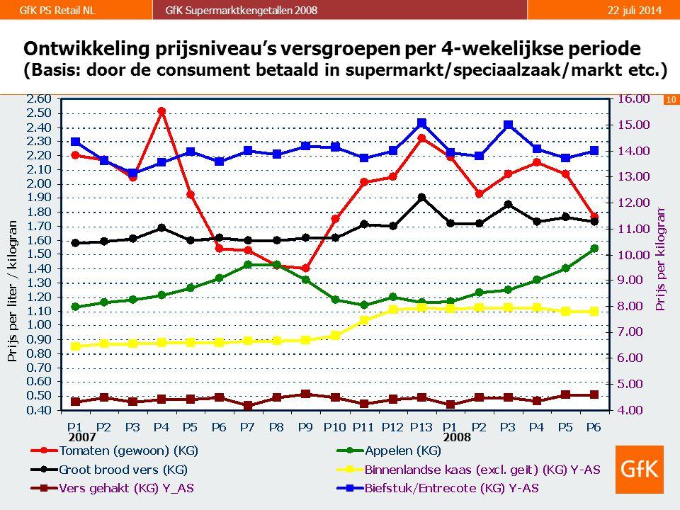 10 GfK PS Retail NLGfK Supermarktkengetallen 200822 juli 2014 Ontwikkeling prijsniveau's versgroepen per 4-wekelijkse periode (Basis: door de consument betaald in supermarkt/speciaalzaak/markt etc.) 2007 2008