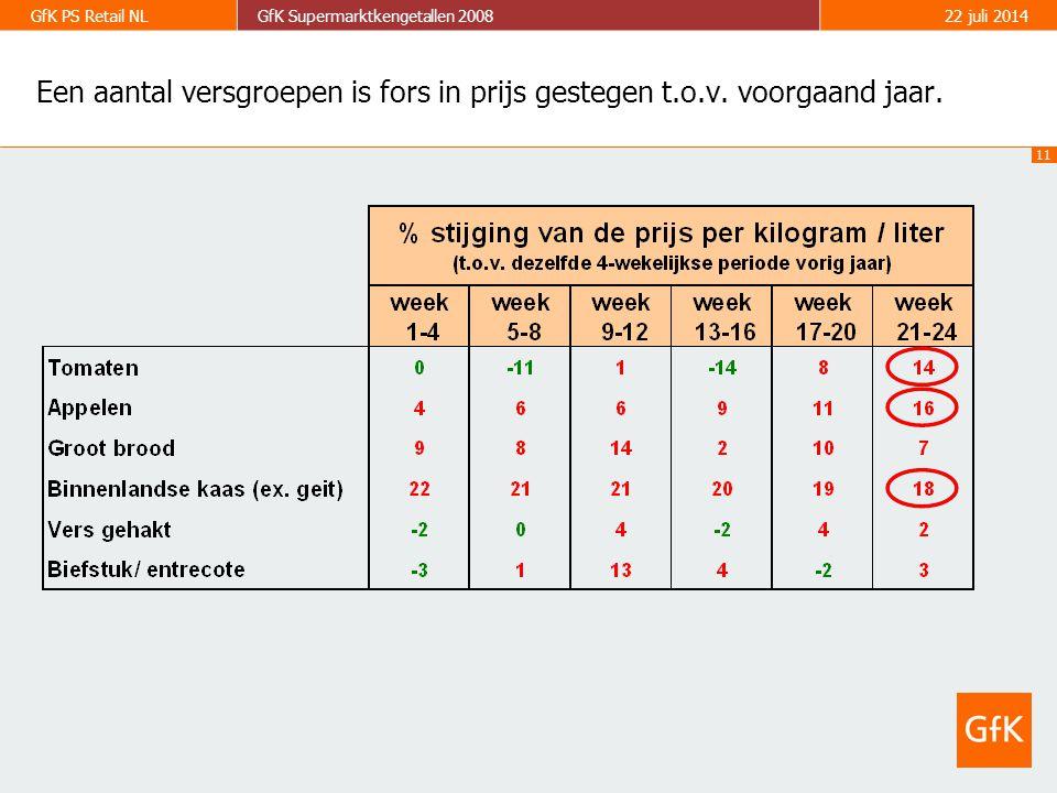 11 GfK PS Retail NLGfK Supermarktkengetallen 200822 juli 2014 Een aantal versgroepen is fors in prijs gestegen t.o.v.