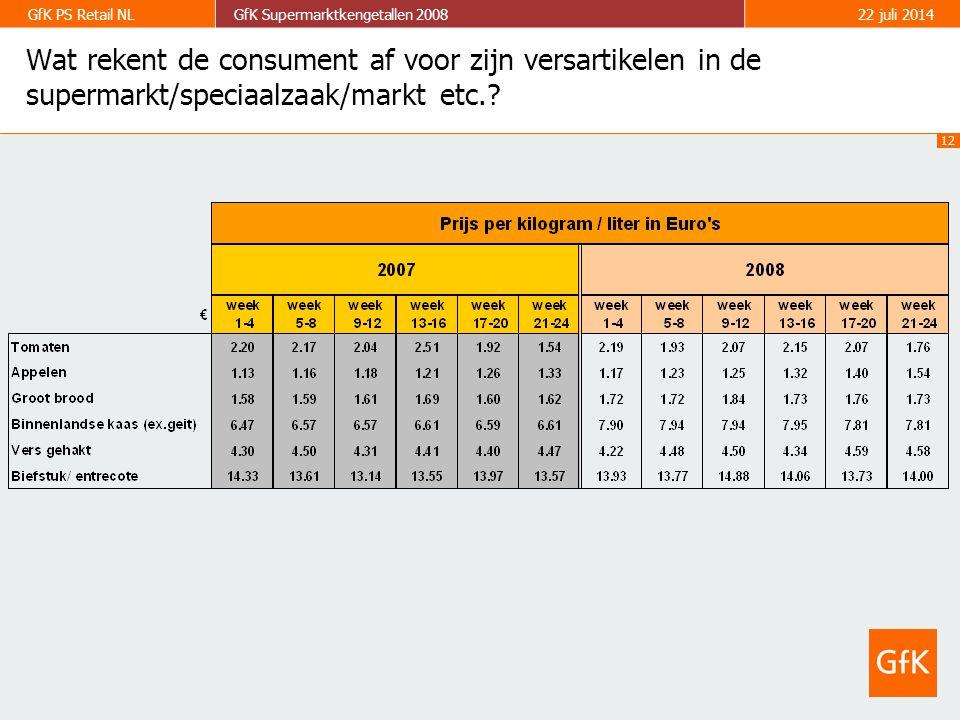 12 GfK PS Retail NLGfK Supermarktkengetallen 200822 juli 2014 Wat rekent de consument af voor zijn versartikelen in de supermarkt/speciaalzaak/markt etc.