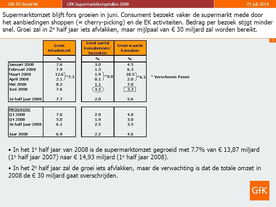 3 GfK PS Retail NLGfK Supermarktkengetallen 200822 juli 2014 In het 1 e half jaar van 2008 is de supermarktomzet gegroeid met 7.7% van € 13,87 miljard (1 e half jaar 2007) naar € 14,93 miljard (1 e half jaar 2008).