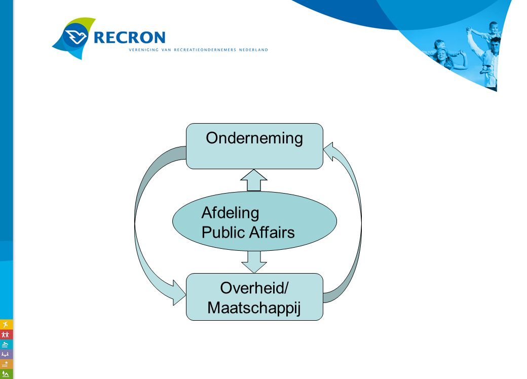 Overheid/ Maatschappij Afdeling Public Affairs