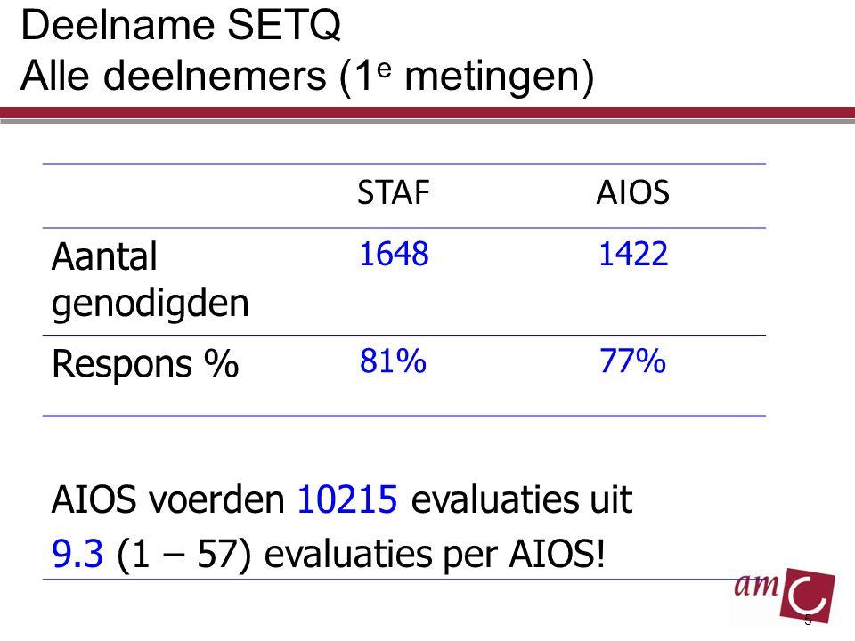 5 Deelname SETQ Alle deelnemers (1 e metingen) STAFAIOS Aantal genodigden 16481422 Respons % 81%77% AIOS voerden 10215 evaluaties uit 9.3 (1 – 57) eva
