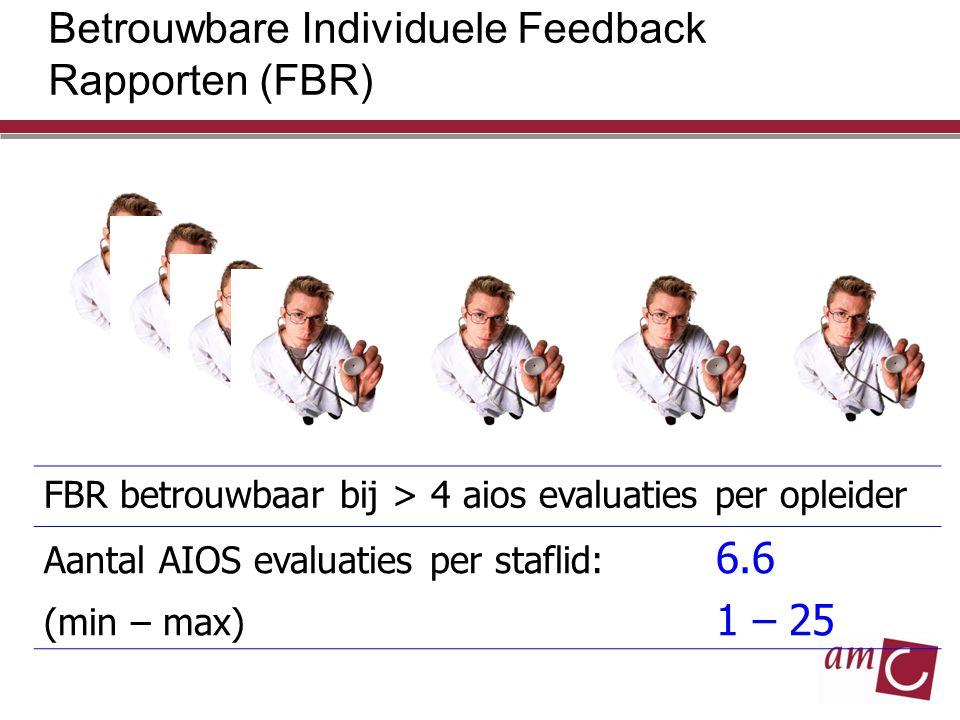 Betrouwbare Individuele Feedback Rapporten (FBR) FBR betrouwbaar bij > 4 aios evaluaties per opleider Aantal AIOS evaluaties per staflid: 6.6 (min – m