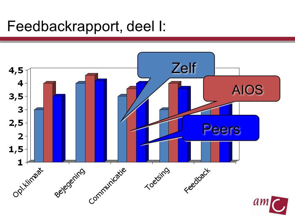 Feedbackrapport, deel I: Zelf AIOS Peers