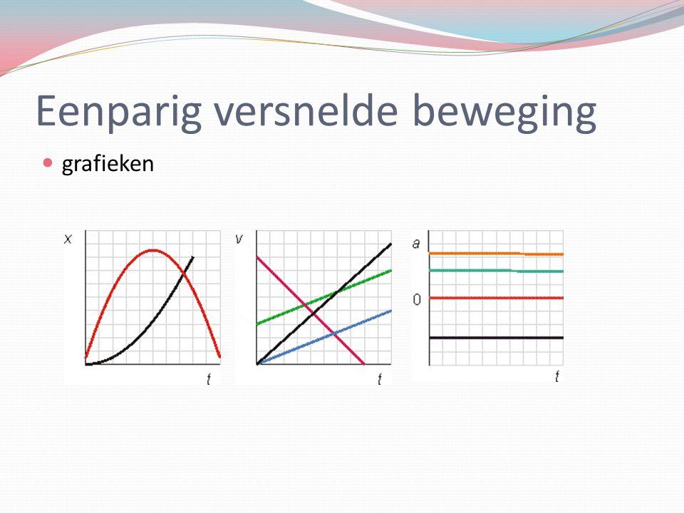 Eenparig versnelde beweging grafieken