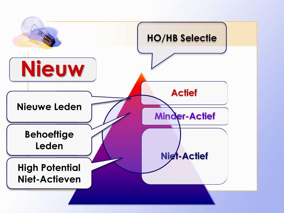 Actief Minder-Actief Niet-Actief High Potential Niet-Actieven Behoeftige Leden Nieuwe Leden Nieuw