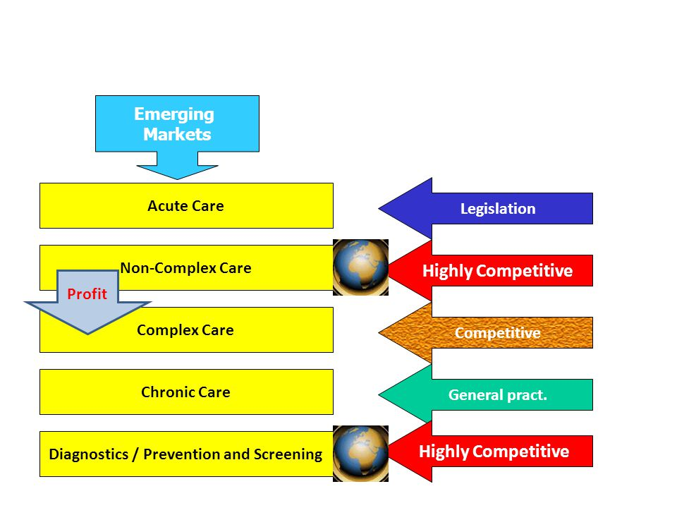 12-05-084 Process Is King IT Innovation and Teaching Attractive Facilty Flexible organization Accreditation Permanent drive to improve logistics (workflow) Profit,Continuity and Quality Patient is the focus