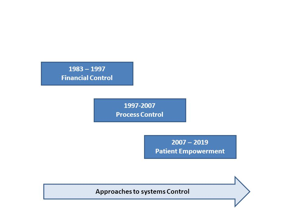 1983 – 1997 Financial Control 1997-2007 Process Control 2007 – 2019 Patient Empowerment Approaches to systems Control