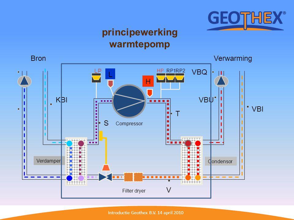 Introductie Geothex B.V. 14 april 2010 H L T VBU VBI KBI V S Condensor Verdamper HP LP VBQ Compressor Filter dryer BronVerwarming RP1RP2 principewerki