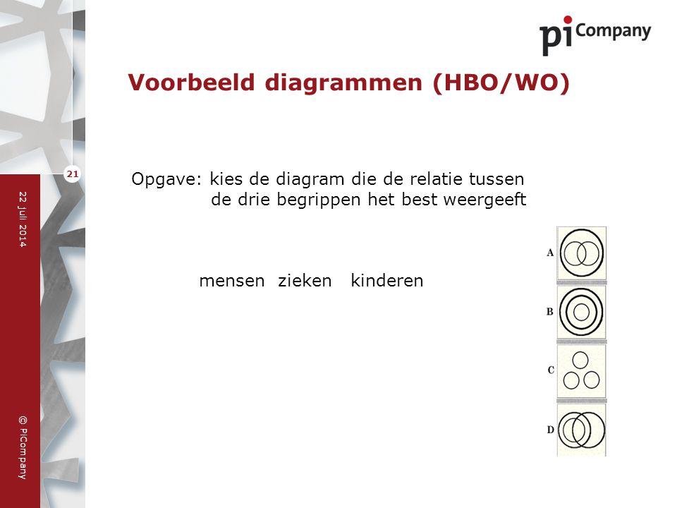© PiCompany 22 juli 2014 21 Voorbeeld diagrammen (HBO/WO) Opgave: kies de diagram die de relatie tussen de drie begrippen het best weergeeft mensen zi