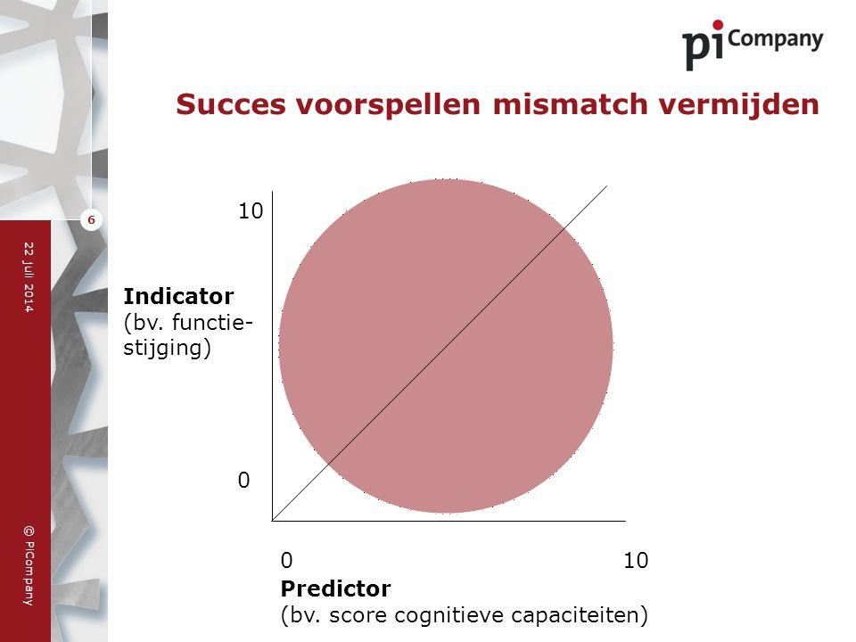 © PiCompany 22 juli 2014 6 Succes voorspellen mismatch vermijden 010 Predictor (bv. score cognitieve capaciteiten) Indicator (bv. functie- stijging) 1
