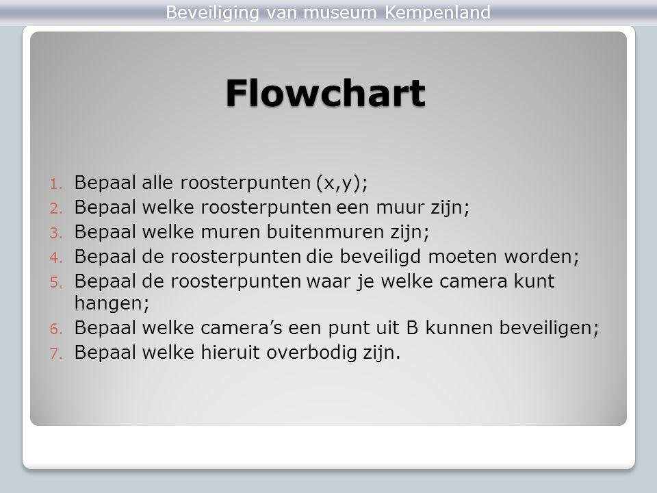 Flowchart 1. Bepaal alle roosterpunten (x,y); 2. Bepaal welke roosterpunten een muur zijn; 3. Bepaal welke muren buitenmuren zijn; 4. Bepaal de rooste