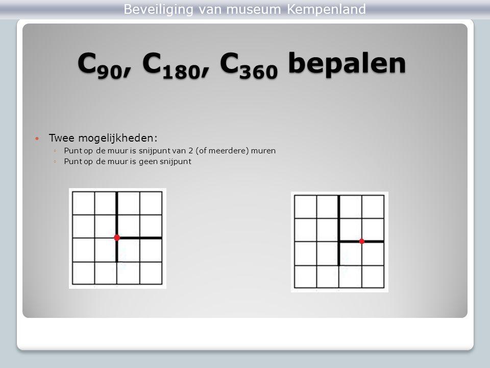 C 90, C 180, C 360 bepalen Twee mogelijkheden: ◦Punt op de muur is snijpunt van 2 (of meerdere) muren ◦Punt op de muur is geen snijpunt ZandloperDobbe