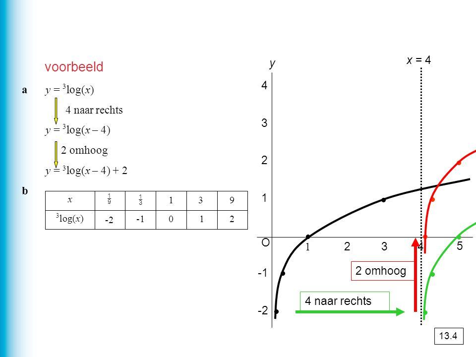 voorbeeld ay = 3 log(x) 4 naar rechts y = 3 log(x – 4) 2 omhoog y = 3 log(x – 4) + 2 b 210 -2 3 log(x) 931   x O y 5 1 234 1 2 3 4 -2 x = 4 4 naar r