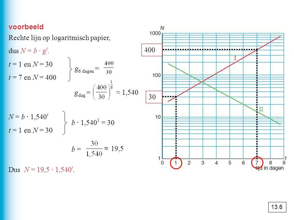 voorbeeld Rechte lijn op logaritmisch papier, dus N = b · g t. t = 1 en N = 30 t = 7 en N = 400 N = b · 1,540 t t = 1 en N = 30 Dus N = 19,5 · 1,540 t